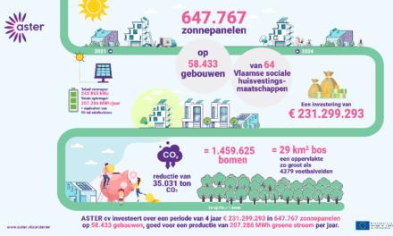 Samen gaan we de strijd aan met energiearmoede: KBM wordt aandeelhouder van ASTER cv!
